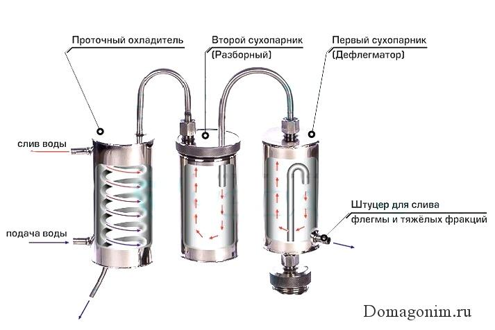Схема двойного сухопарника в самогонном аппарате. Двойной сухопарник принцип работы фото