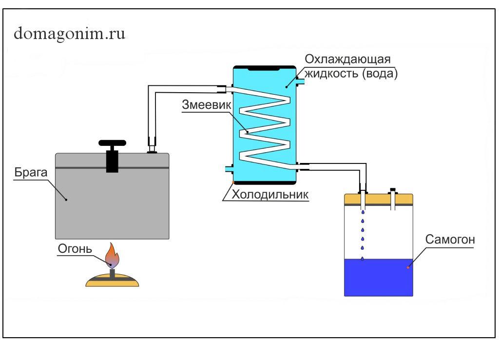 Принцип работы холодильника в самогонном аппарате