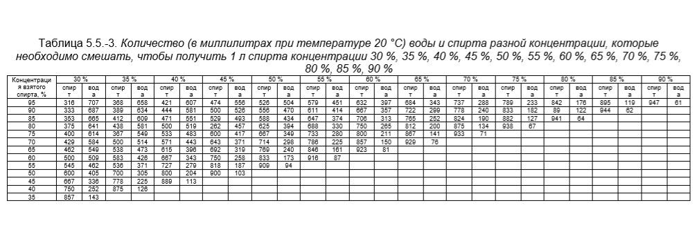 Таблица соотношения спирта и воды