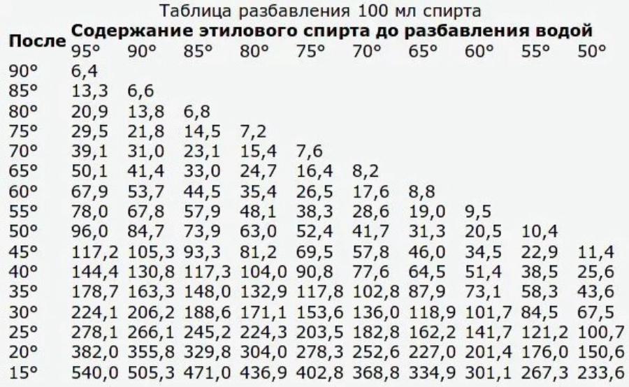 Таблица разбавления спирта водой